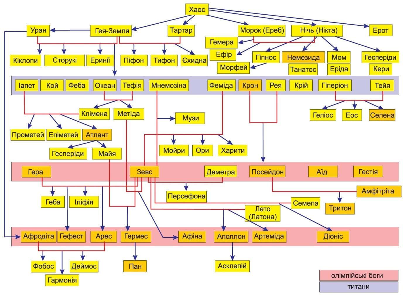 Генеалогія грецьких богів. Міфи Давньої Греції